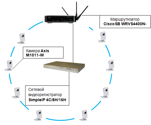 Типовые решения для видеонаблюдения на базе Axis и Simple IP с поддержкой Wi-Fi
