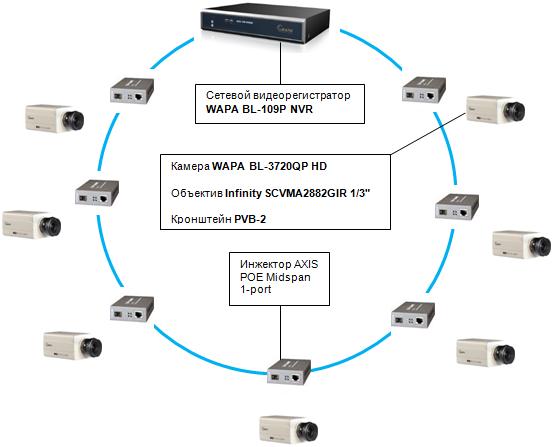 Оптимальное недорогое решение для видеонаблюдения (РВН-02)