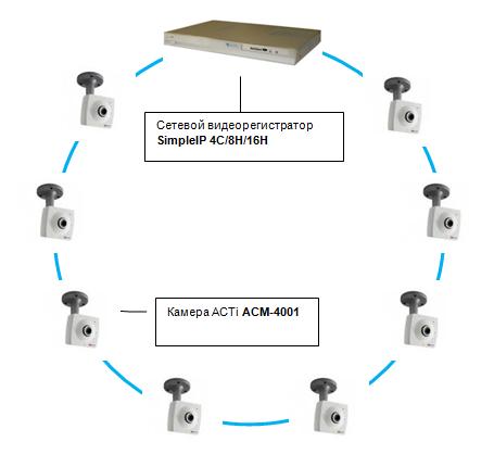 Типовые решения для видеонаблюдения на базе Simple IP и ACTi