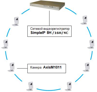 Типовые решения на базе Axis и Simple IP