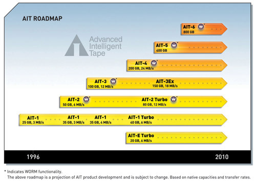 AIT Roadmap