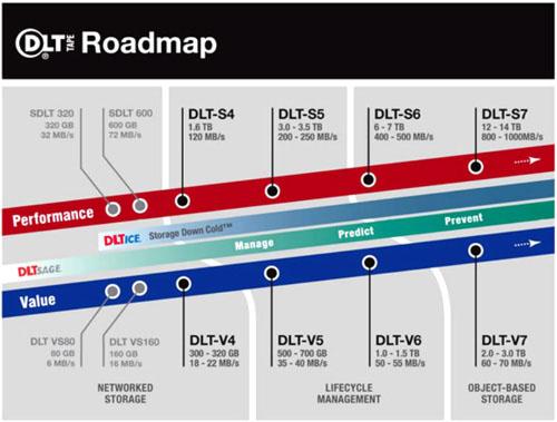 Roadmap DLT / SDLT