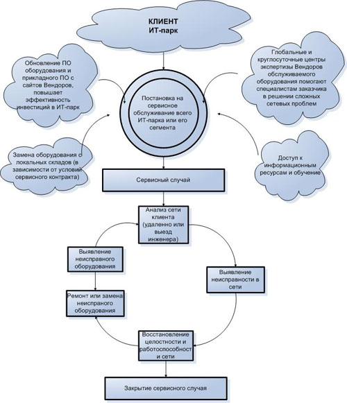 Схема предоставления сервисных услуг