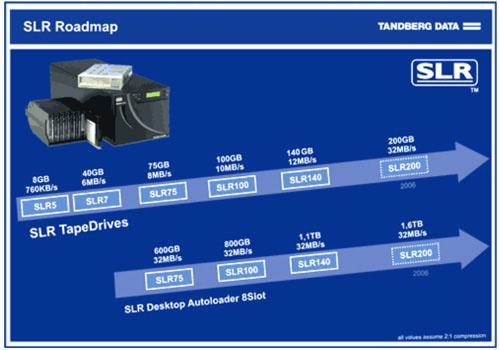 Roadmap SLR