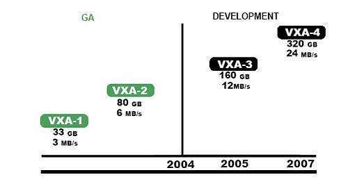 VXA Roadmap